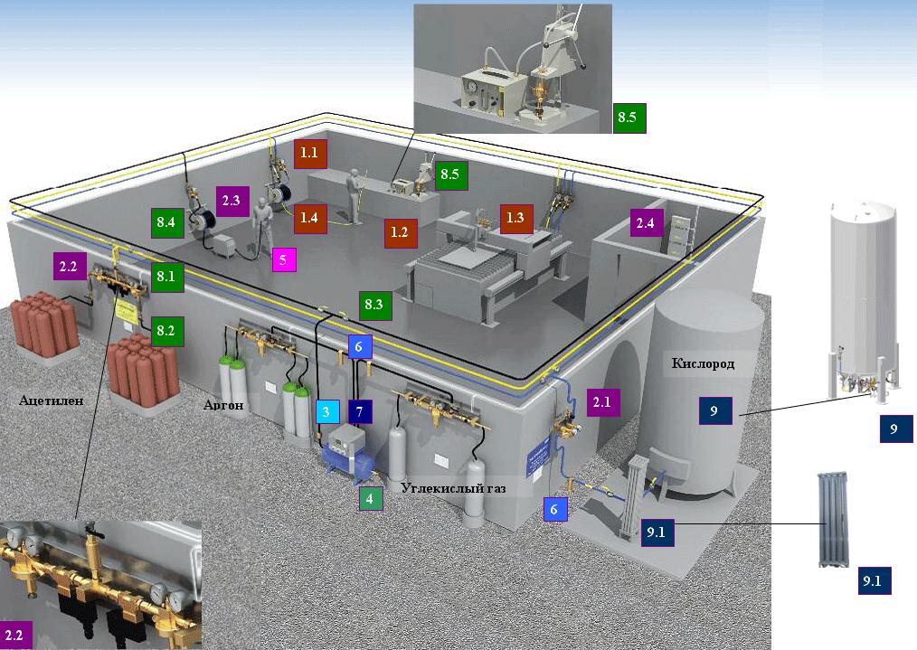 проектирование систем снабжения техническими газами